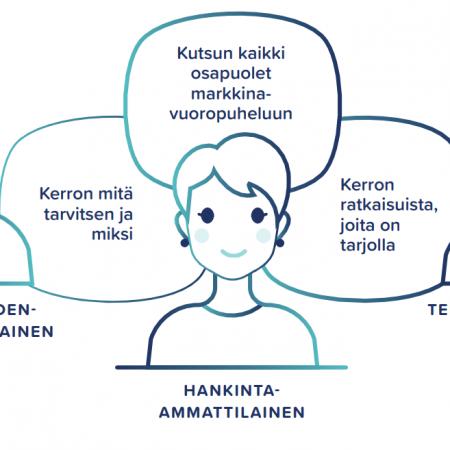 Markkinavuoropuhelu on hyvän julkisen hankinnan perusta