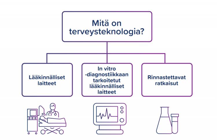Terveysteknologia on terveyden tulevaisuus – tietoisku vastaa yleisiin alaa koskeviin kysymyksiin